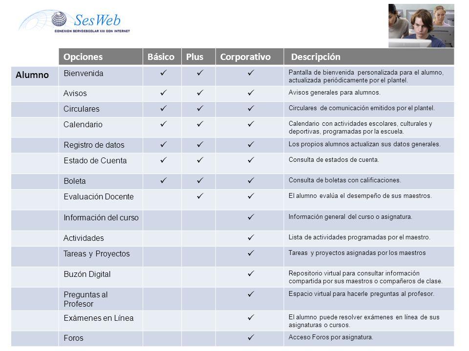 OpcionesBásicoPlusCorporativo Descripción Alumno Bienvenida Pantalla de bienvenida personalizada para el alumno, actualizada periódicamente por el plantel.