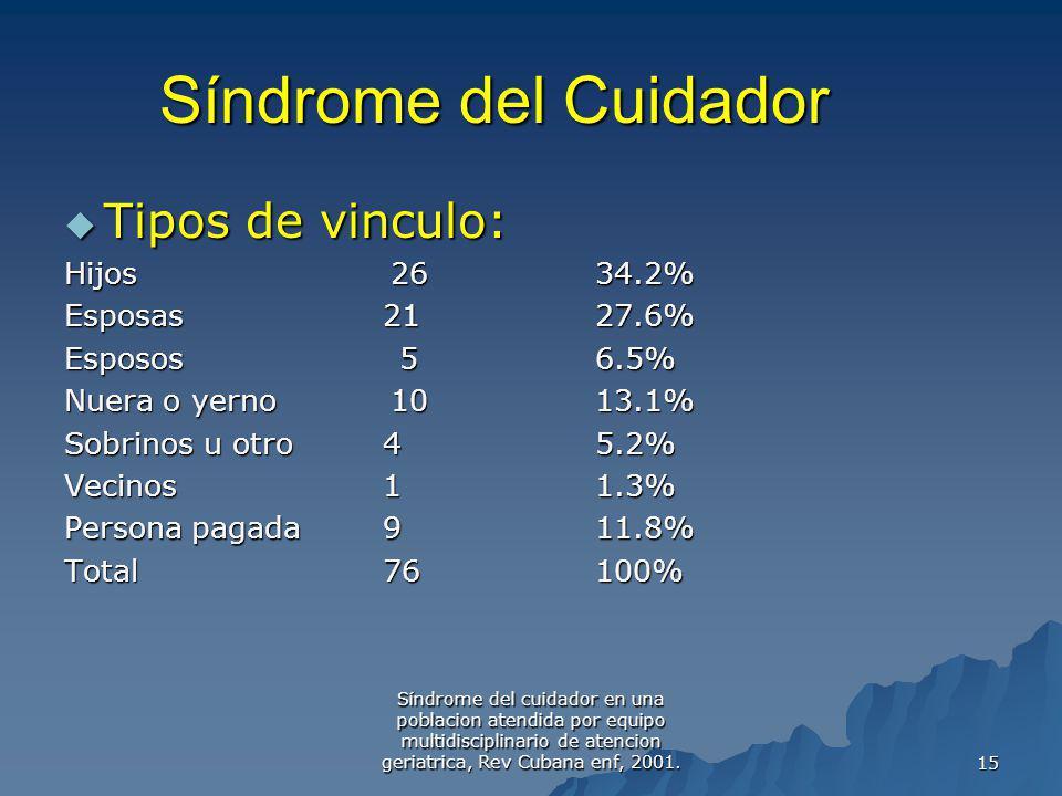 Síndrome del cuidador en una poblacion atendida por equipo multidisciplinario de atencion geriatrica, Rev Cubana enf, 2001. 15 Tipos de vinculo: Tipos