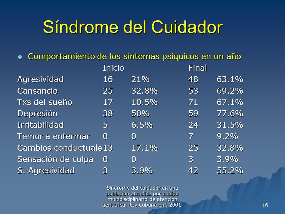 Síndrome del cuidador en una poblacion atendida por equipo multidisciplinario de atencion geriatrica, Rev Cubana enf, 2001. 16 Síndrome del Cuidador C