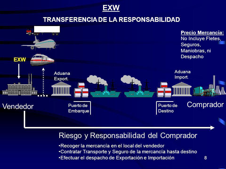 8 EXW TRANSFERENCIA DE LA RESPONSABILIDAD Riesgo y Responsabilidad del Comprador Recoger la mercancía en el local del vendedor Contratar Transporte y