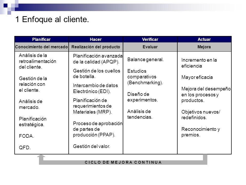 Aplicación de los principios de gestión de la calidad PHPH AVAV Enfoque al cliente Liderazgo Participación del personal Enfoque de proceso Enfoque de