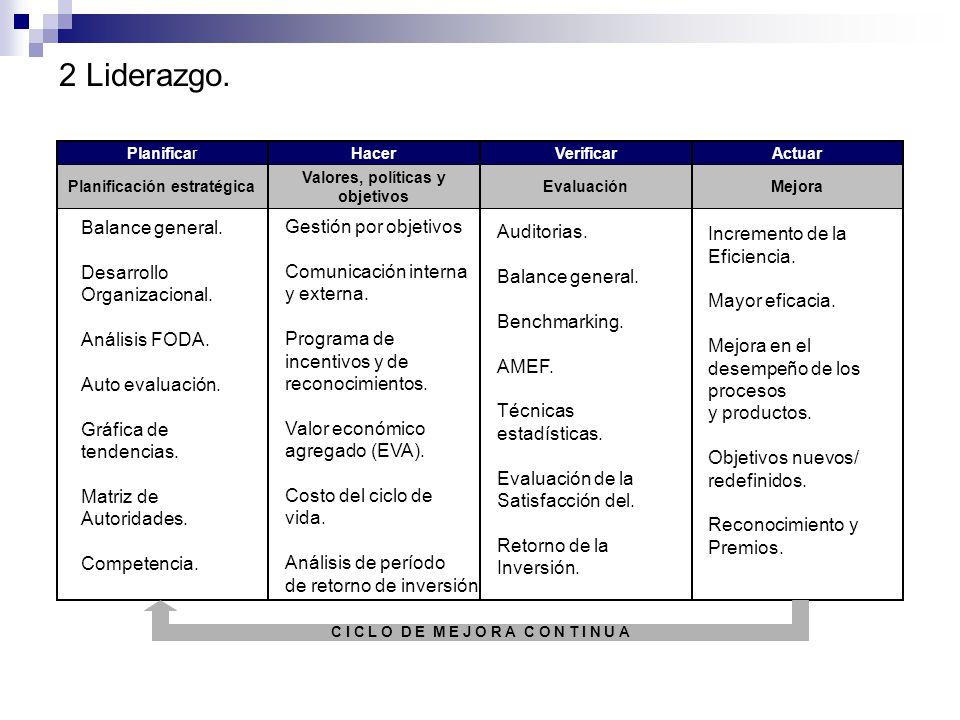 1 Enfoque al cliente. Análisis de la retroalimentación del cliente. Gestión de la relación con el cliente. Análisis de mercado. Planificación estratég