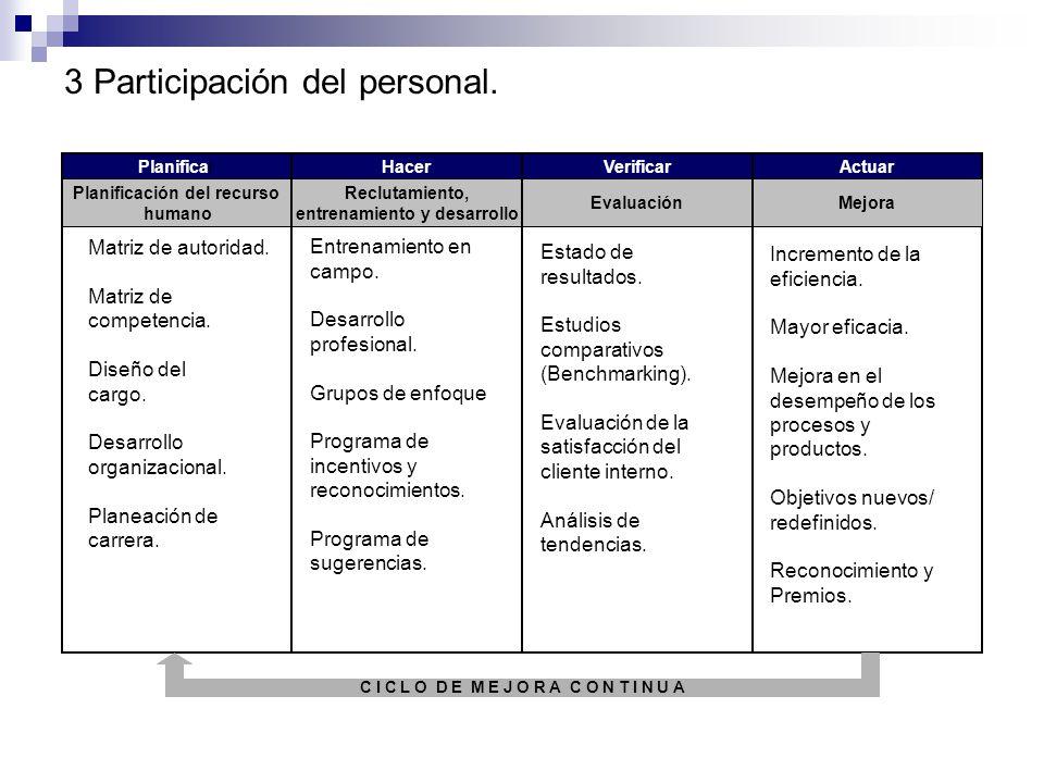 2 Liderazgo. Balance general. Desarrollo Organizacional. Análisis FODA. Auto evaluación. Gráfica de tendencias. Matriz de Autoridades. Competencia. Ge