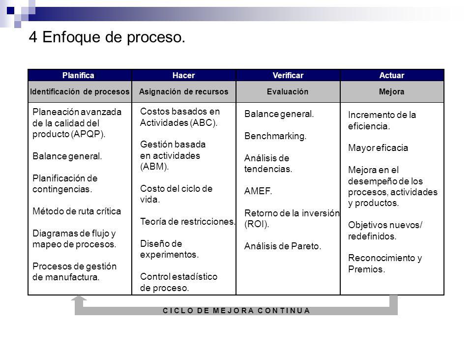 3 Participación del personal. Matriz de autoridad. Matriz de competencia. Diseño del cargo. Desarrollo organizacional. Planeación de carrera. Entrenam