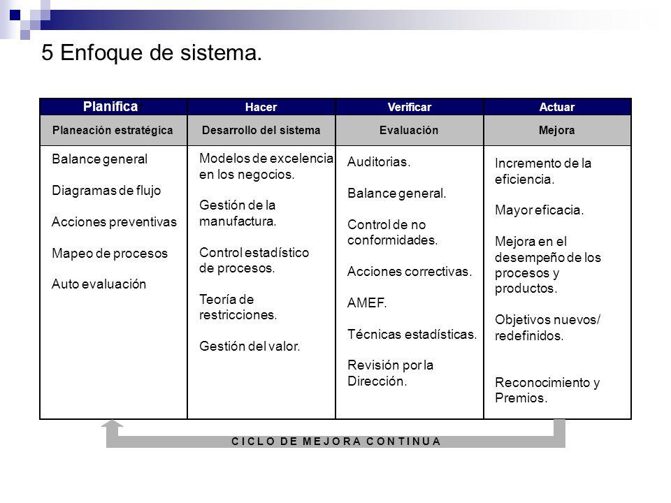 4 Enfoque de proceso. Planeación avanzada de la calidad del producto (APQP). Balance general. Planificación de contingencias. Método de ruta crítica D