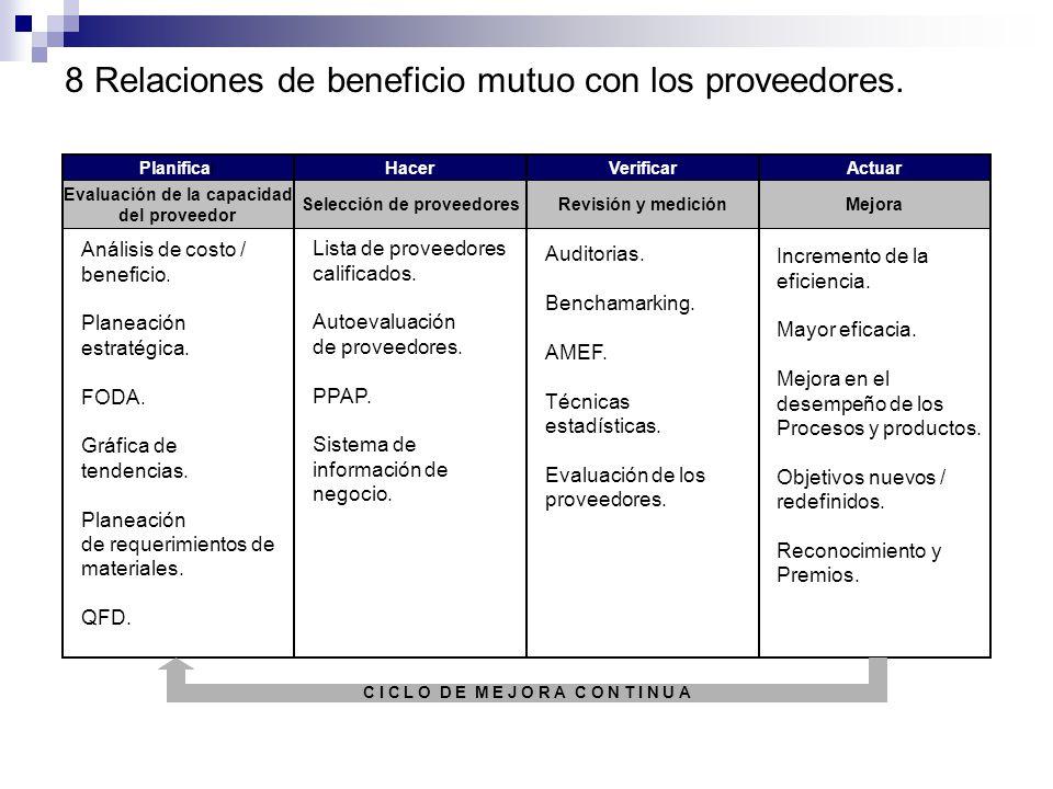 7 Toma de decisiones basadas en hechos. Balance general. Planificación de Recursos los empresariales. Planificación de requerimiento de materiales (MR