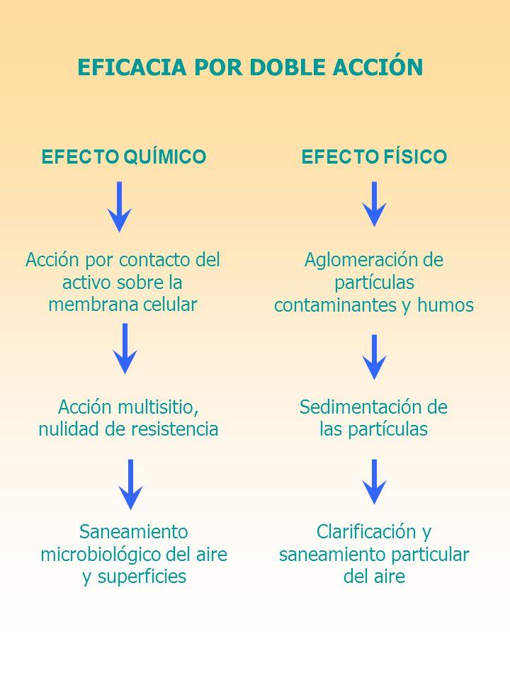 EFICACIA POR DOBLE ACCIÓN EFECTO FÍSICO Aglomeración de partículas contaminantes y humos EFECTO QUÍMICO Acción por contacto del activo sobre la membra