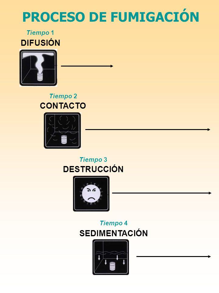 PROCESO DE FUMIGACIÓN Tiempo 1 DIFUSIÓN Tiempo 2 CONTACTO Tiempo 3 DESTRUCCIÓN Tiempo 4 SEDIMENTACIÓN