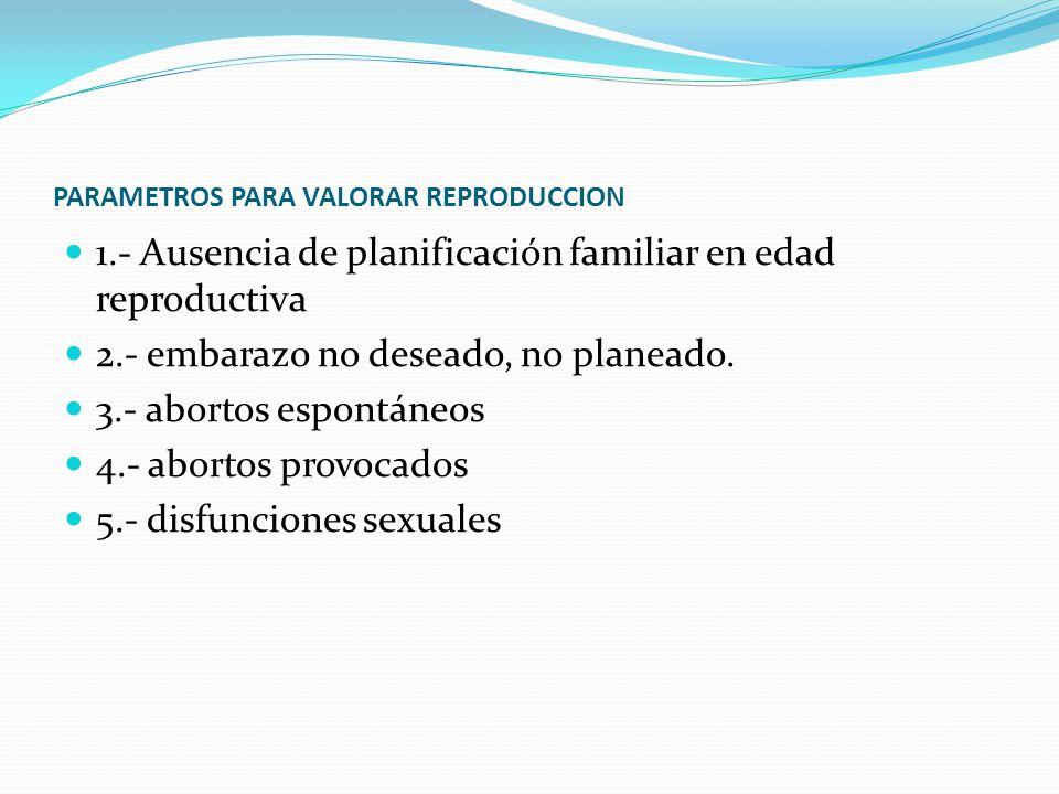 PARAMETROS PARA VALORAR REPRODUCCION 1.- Ausencia de planificación familiar en edad reproductiva 2.- embarazo no deseado, no planeado.