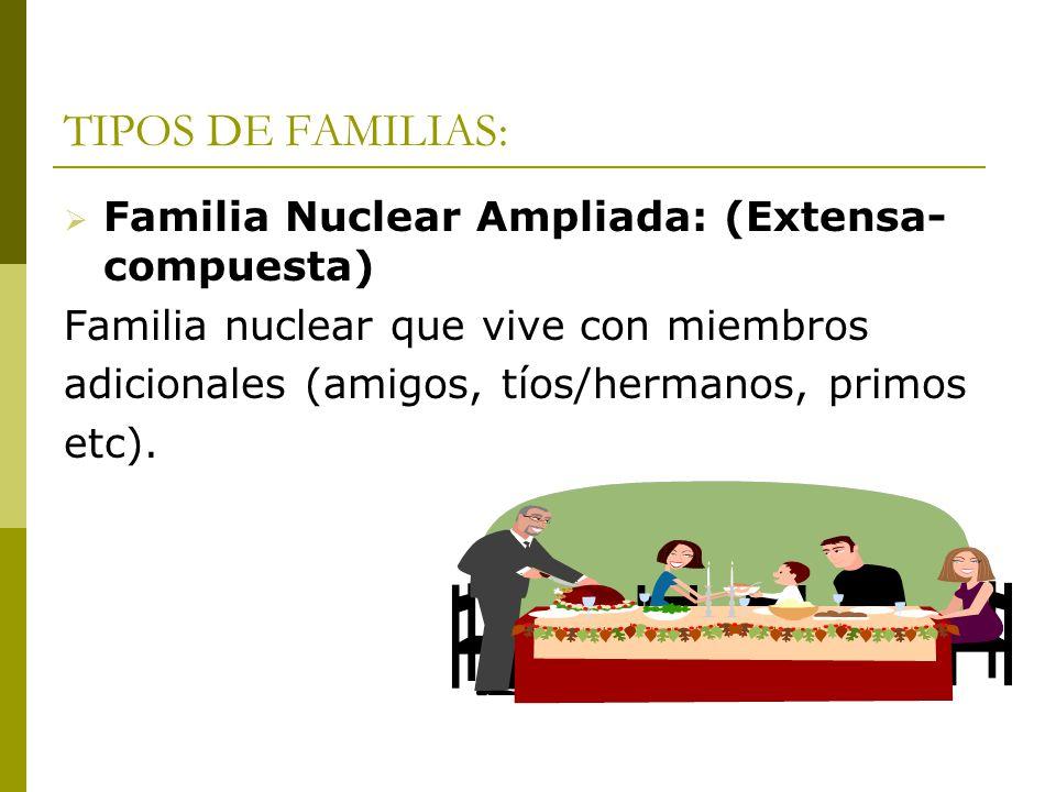 TIPOS DE FAMILIAS: Familia Nuclear Ampliada: (Extensa- compuesta) Familia nuclear que vive con miembros adicionales (amigos, tíos/hermanos, primos etc