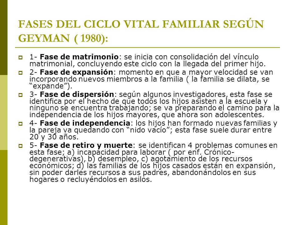 FASES DEL CICLO VITAL FAMILIAR SEGÚN GEYMAN ( 1980): 1- Fase de matrimonio: se inicia con consolidación del vínculo matrimonial, concluyendo este cicl