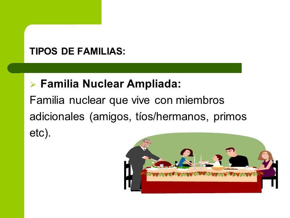 TIPOS DE FAMILIAS: Familia Nuclear Ampliada: Familia nuclear que vive con miembros adicionales (amigos, tíos/hermanos, primos etc).