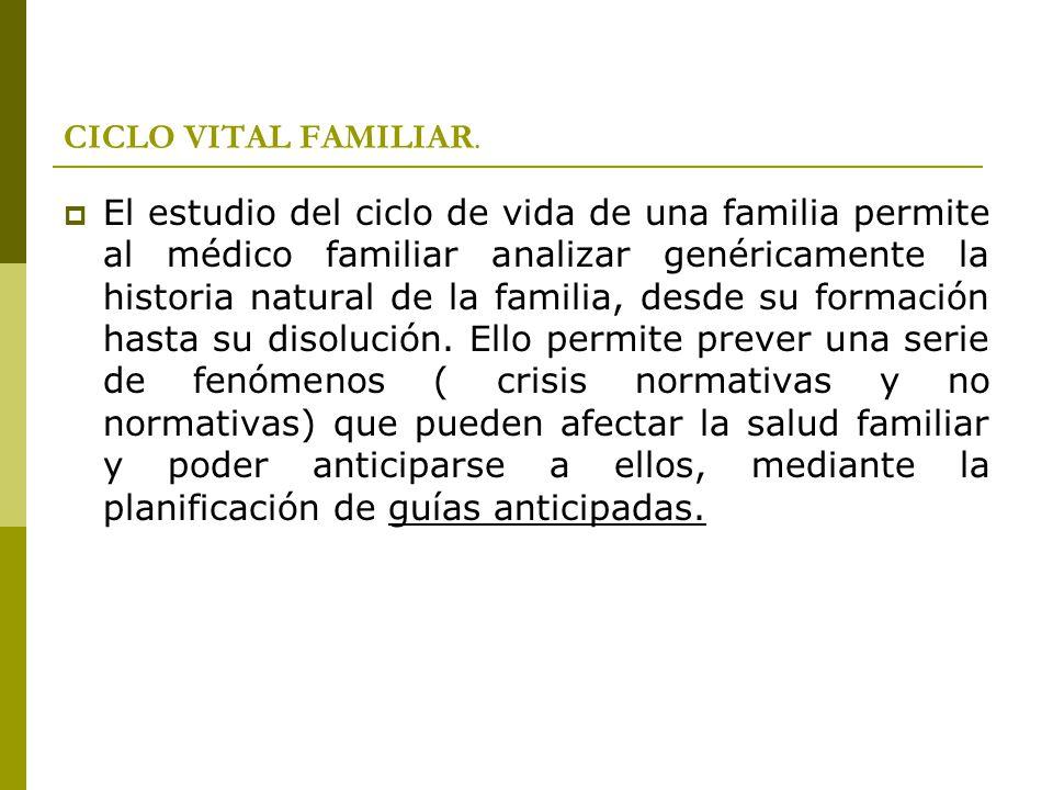 CICLO VITAL FAMILIAR. El estudio del ciclo de vida de una familia permite al médico familiar analizar genéricamente la historia natural de la familia,