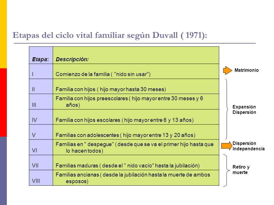 Etapas del ciclo vital familiar según Duvall ( 1971): Etapa:Descripción: IComienzo de la familia (
