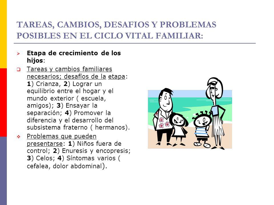 TAREAS, CAMBIOS, DESAFIOS Y PROBLEMAS POSIBLES EN EL CICLO VITAL FAMILIAR: Etapa de crecimiento de los hijos: Tareas y cambios familiares necesarios;