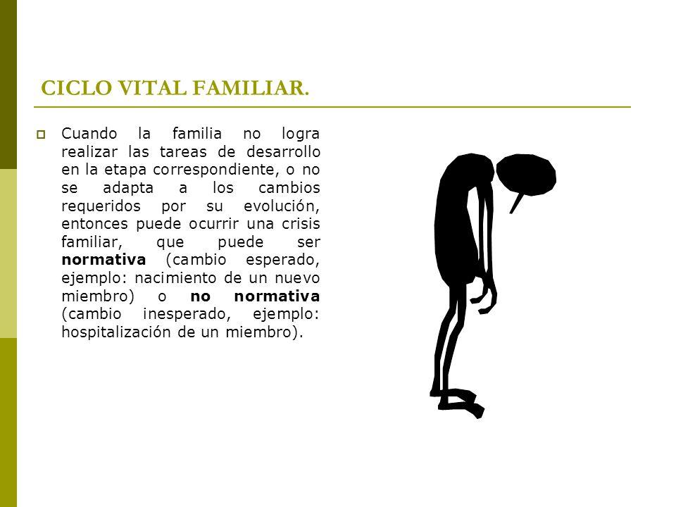 CICLO VITAL FAMILIAR. Cuando la familia no logra realizar las tareas de desarrollo en la etapa correspondiente, o no se adapta a los cambios requerido