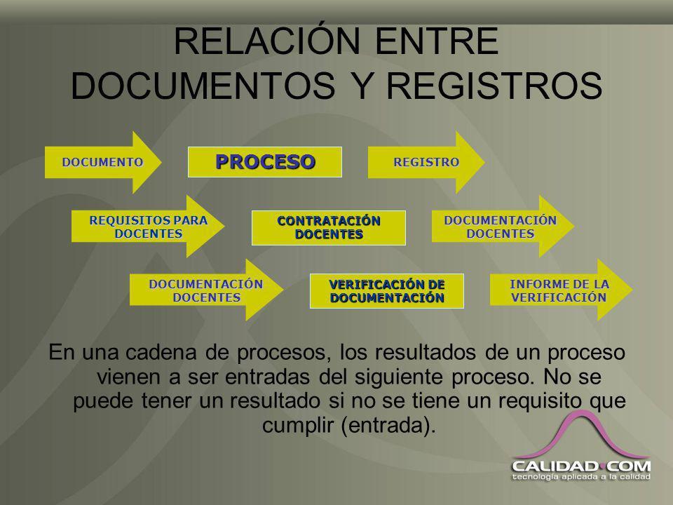 RELACIÓN ENTRE DOCUMENTOS Y REGISTROS DOCUMENTOS Proveen la definición de requisitos. Se relacionan con entradas. REGISTROS Suministran la evidencia d