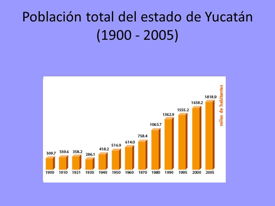 Población total del estado de Yucatán (1900 - 2005)