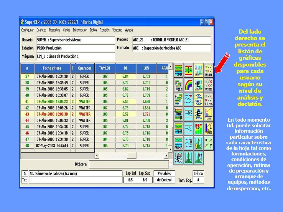 Del lado derecho se presenta el listón de gráficas disponibles para cada usuario según su nivel de análisis y decisión. En todo momento Ud. puede soli