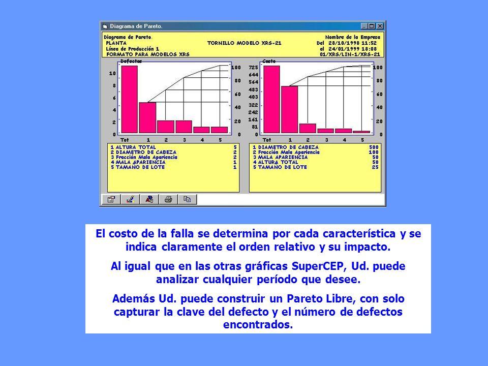El gráfico de Pareto es una herramienta que le permite jerarquizar la importancia de los problemas de calidad en función de la frecuencia con la que a