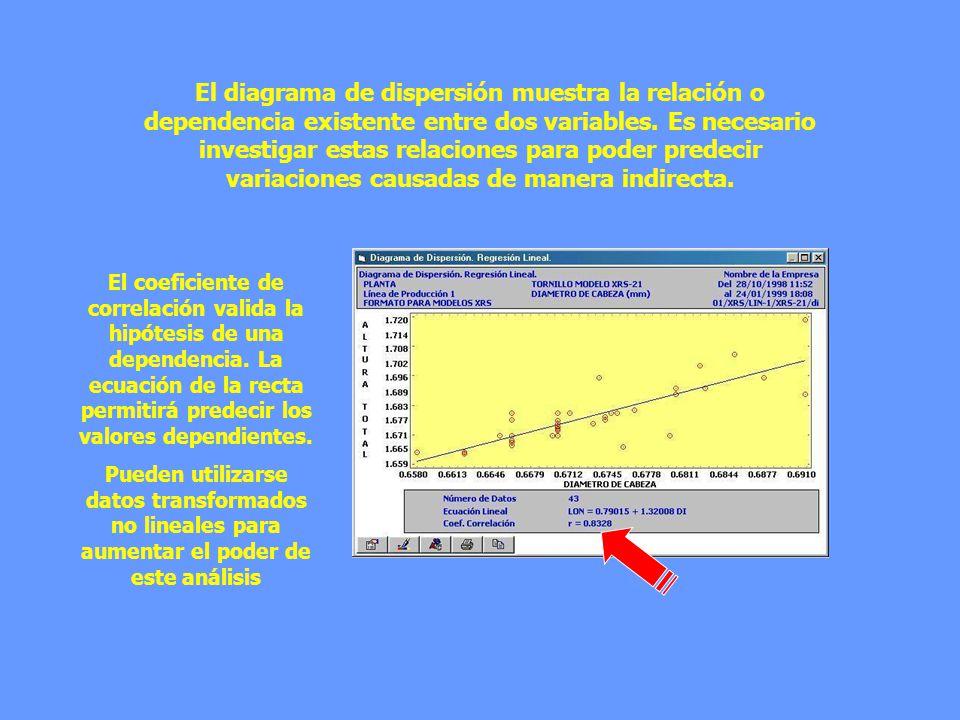 El diagrama de dispersión muestra la relación o dependencia existente entre dos variables. Es necesario investigar estas relaciones para poder predeci