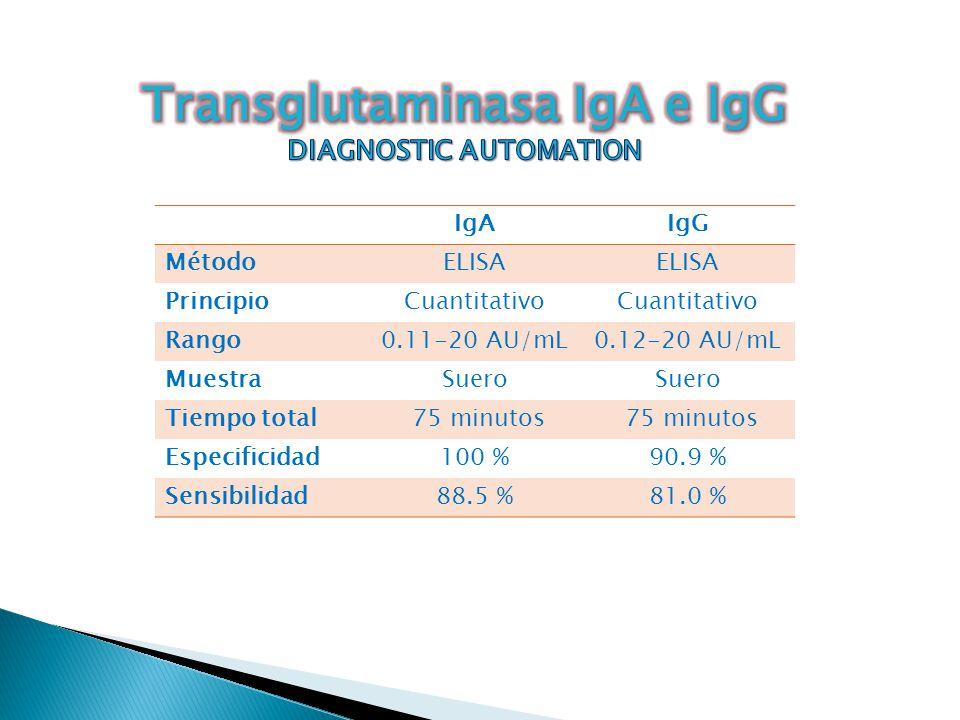 IgAIgG MétodoELISA PrincipioCuantitativo Rango0.11-20 AU/mL0.12-20 AU/mL MuestraSuero Tiempo total 75 minutos Especificidad100 %90.9 % Sensibilidad88.