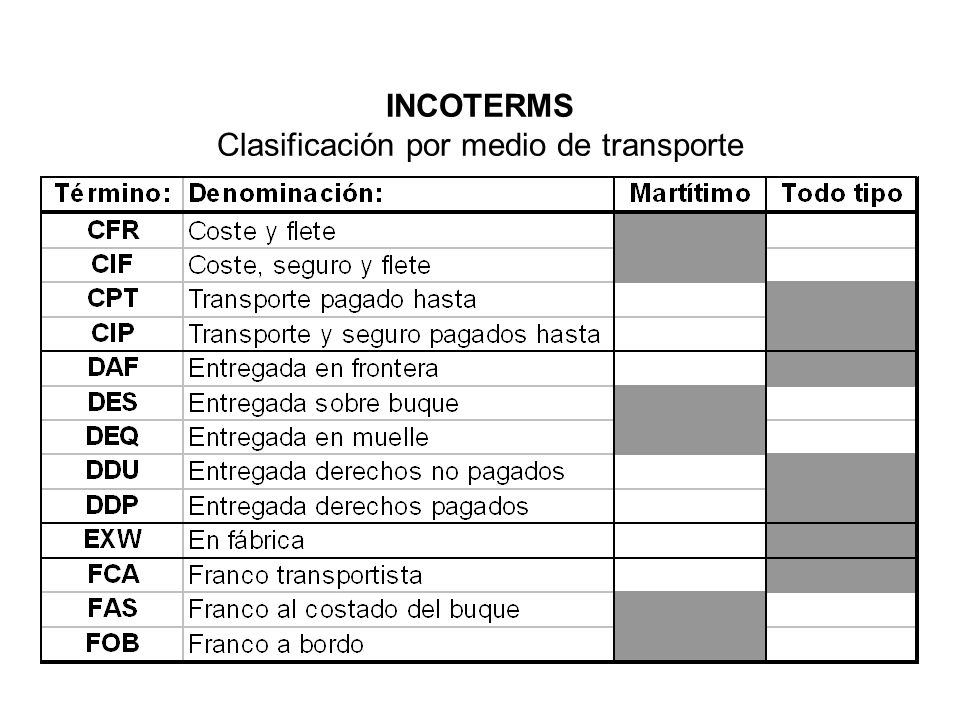 INCOTERMS Clasificación por medio de transporte
