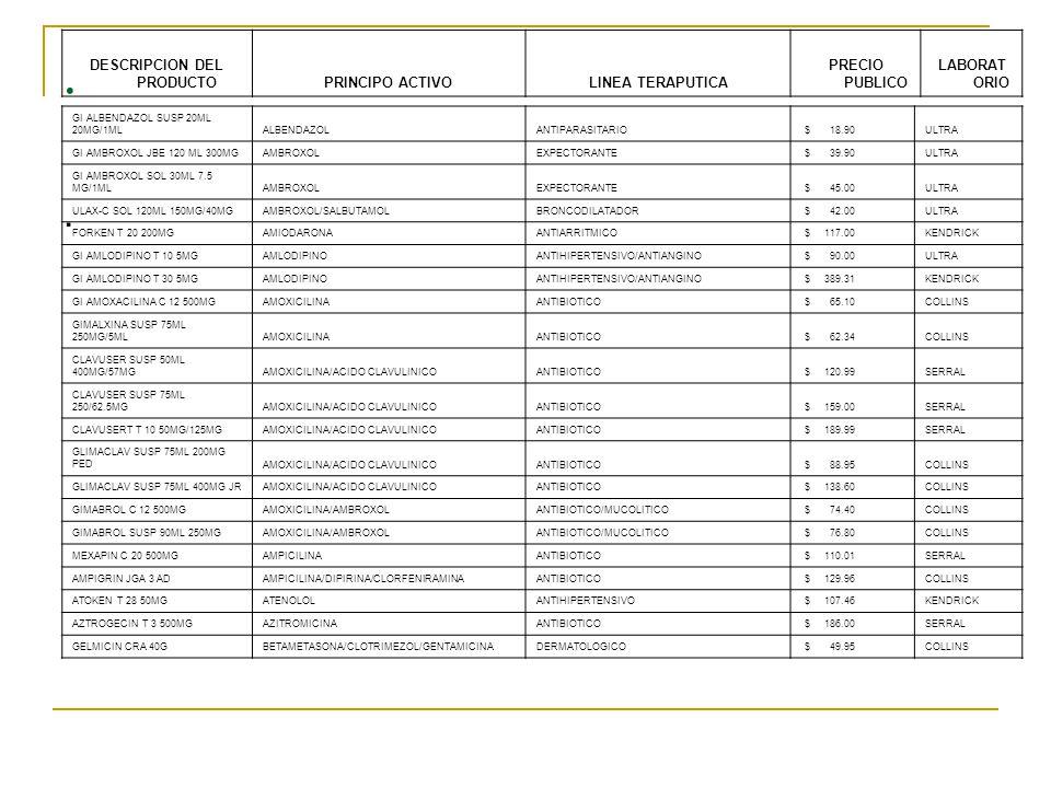 . QUDERMIN CRA 25G BETAMETASONA/CLOTRIMEZOL/GENTAMI CINADERMATOLOGICO $ 42.00SERRAL GI BEZAFIBRATO T 30 200MGBEZAFIBRATOREDUCCION DE COLESTEROL $ 69.99SERRAL HIOSULTRINA-F T 20 10MG/250MGBULTIHIOSCINA/METAMIZOLESPASMOLITICO $ 53.01ULTRA SERRALPINA T 10 10MGBUTIHIOSCINAESPASMOLITICO $ 24.00SERRAL PASMODIL AI 5MLBUTIHIOSCINA/METAMIZOLESPASMOLITICO $ 32.40COLLINS GI CAPTOPRIL T 30 25MGCAPTOPRIL HIPERTENSIVO/INHIBIDOR DE LA ECA $ 44.49ULTRA ULTREPYL T 20 200MGCARBAMEZAPINAANTIEPILECTICO $ 65.01ULTRA CEFLACID C 15 250MGCEFACLORANTIBIOTICO $ 187.56COLLINS FACELIT C 12 500MGCEFALEXINAAMEBISIDA $ 97.74COLLINS FACELIT SUSP 100ML 250MG/5MLCEFALEXINAAMEBISIDA $ 92.25COLLINS GI CEFOTAXIMA FA 4ML 1G IMCEFOTAXIMAANTIBIOTICO $ 116.88KENDRICK GI CEFTAZIDIMA FA 3ML 1GCEFTAZIDIMAANTIBIOTICO $ 191.01KENDRICK GI CEFTRIAXONA FA 10 ML I G IVCEFTRIAXONAANTIBIOTICO $ 149.79KENDRICK GI CEFTRIAXONA FA 3.5 ML I G I MCEFTRIAXONAANTIBIOTICO $ 147.96KENDRICK KENICET T 10 10MGCETIRIZINAANTIESTAMINICO $ 105.54KENDRICK GI CINARIZINA T 60 75MGCINARIZINAANIHIPERTENSIVO $ 119.04KENDRICK CIPROSER T 10 250MGCIPROFLOXACINOANTIBIOTICO $ 26.01SERRAL CIPROSER T 8 500 MGCIPROFLOXACINOANTIBIOTICO $ 90.00SERRAL GI CIPROFLOXACINO T 250 MGCIPROFLOXACINOANTIBIOTICO $ 90.27KENDRICK GI CIPROFLOXACINO T 500 MGCIPROFLOXACINOANTIBIOTICO $ 105.00ULTRA GI CISAPRIDA T 30 5 MGCISAPRIDAGASTROINTESTINAL $ 84.42KENDRICK
