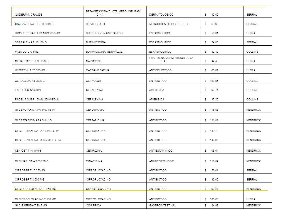 . QUDERMIN CRA 25G BETAMETASONA/CLOTRIMEZOL/GENTAMI CINADERMATOLOGICO $ 42.00SERRAL GI BEZAFIBRATO T 30 200MGBEZAFIBRATOREDUCCION DE COLESTEROL $ 69.9