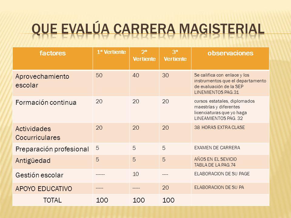 Factores factores 1ª Vertiente2ª Vertiente 3ª Vertiente observaciones Aprovechamiento escolar 504030 Se califica con enlace y los instrumentos que el