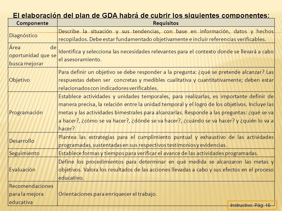 El elaboración del plan de GDA habrá de cubrir los siguientes componentes: ComponenteRequisitos Diagnóstico Describe la situación y sus tendencias, co