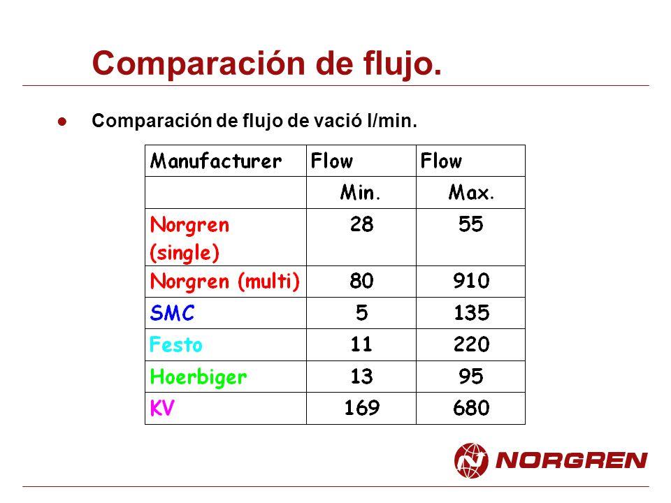 Comparación de flujo. Comparación de flujo de vació l/min.