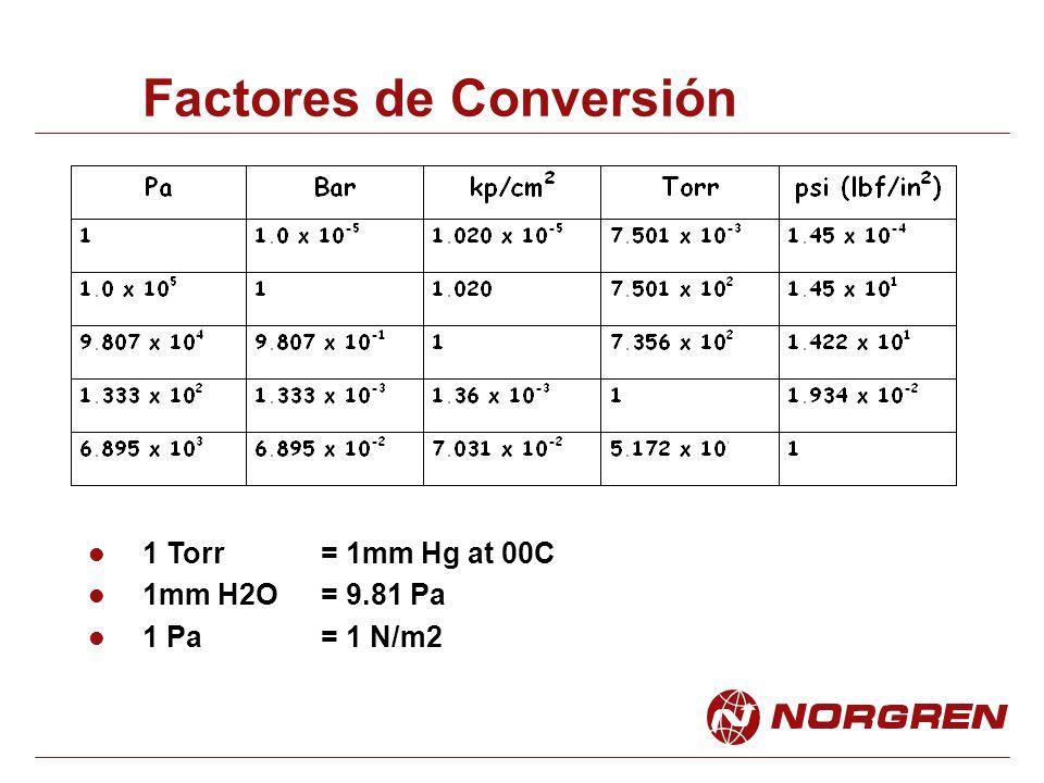 Factores de Conversión 1 Torr = 1mm Hg at 00C 1mm H2O = 9.81 Pa 1 Pa = 1 N/m2