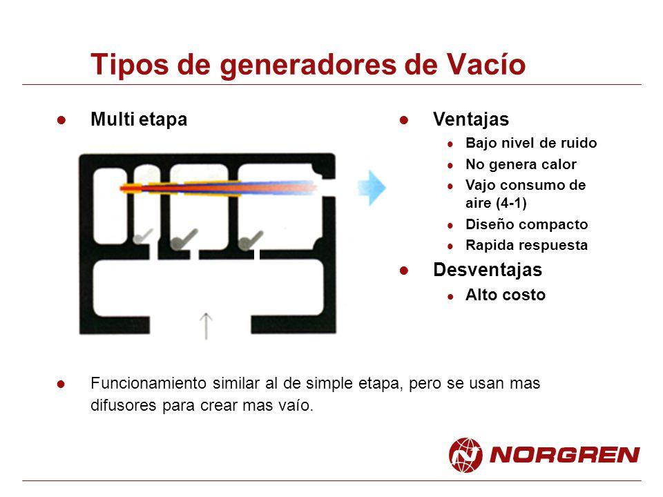 Tipos de generadores de Vacío Funcionamiento similar al de simple etapa, pero se usan mas difusores para crear mas vaío. Ventajas Bajo nivel de ruido