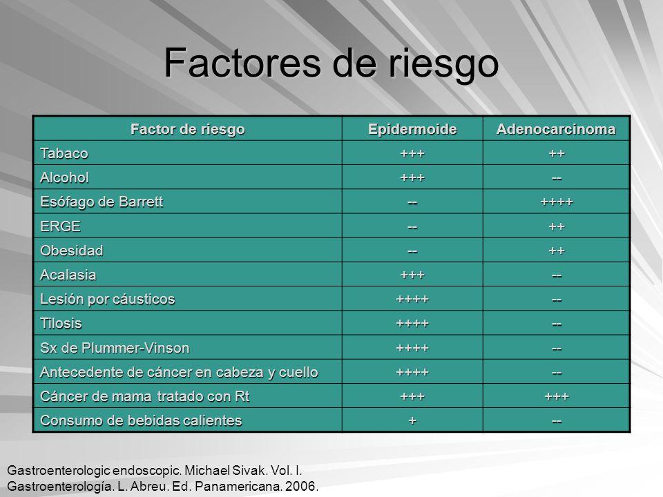 Factores de riesgo Factor de riesgo EpidermoideAdenocarcinoma Tabaco+++++ Alcohol+++-- Esófago de Barrett --++++ ERGE--++ Obesidad--++ Acalasia+++-- L