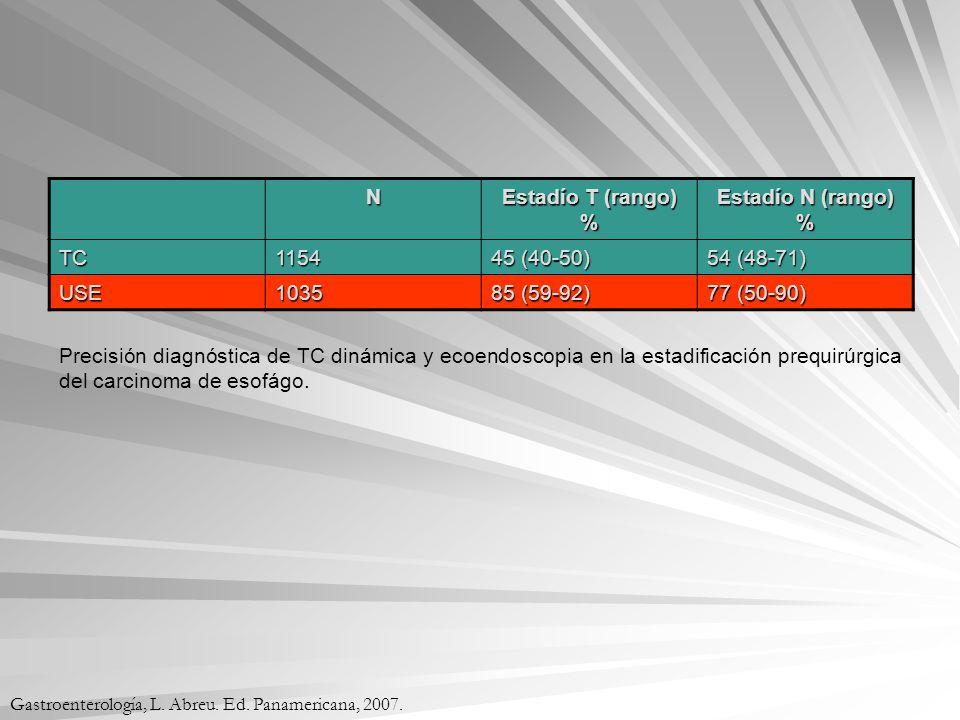 Precisión diagnóstica de TC dinámica y ecoendoscopia en la estadificación prequirúrgica del carcinoma de esofágo. N Estadío T (rango) % Estadío N (ran