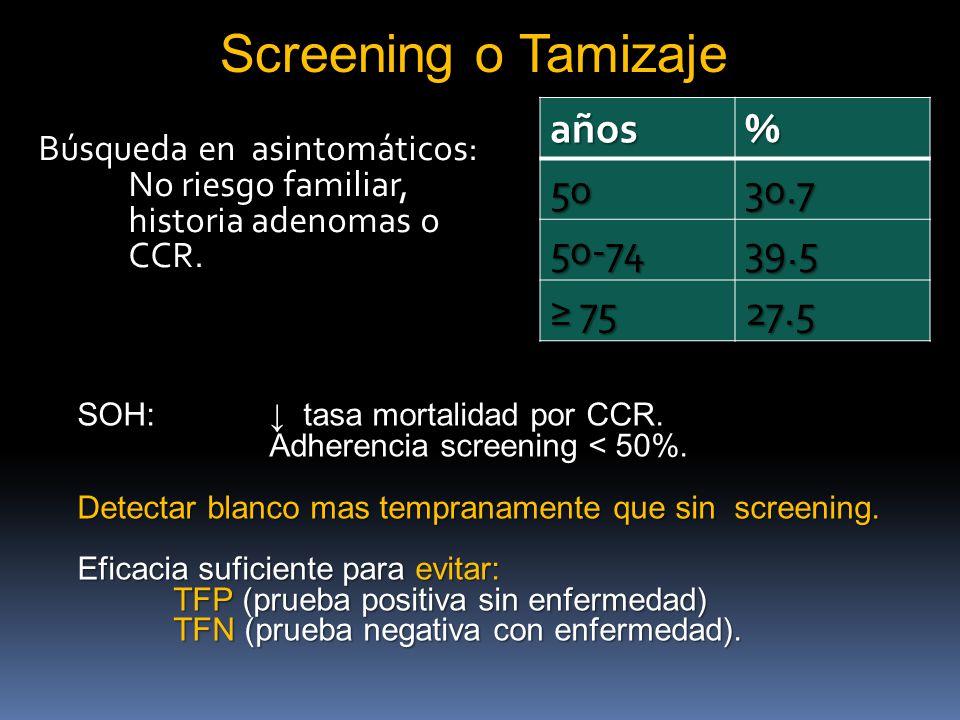 Screening o Tamizaje Búsqueda en asintomáticos: No riesgo familiar, historia adenomas o CCR. años% 5030.7 50-7439.5 75 7527.5 SOH: tasa mortalidad por