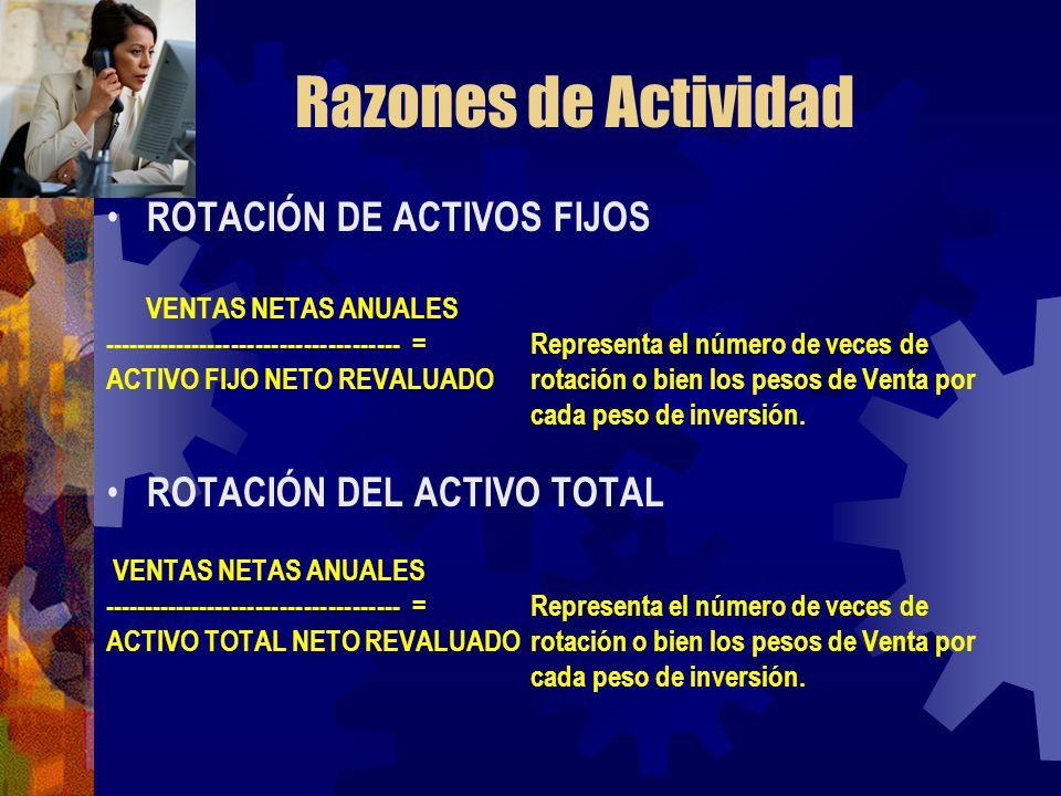 Razones de Actividad ROTACIÓN DE ACTIVOS FIJOS VENTAS NETAS ANUALES ------------------------------------- =Representa el número de veces de ACTIVO FIJ