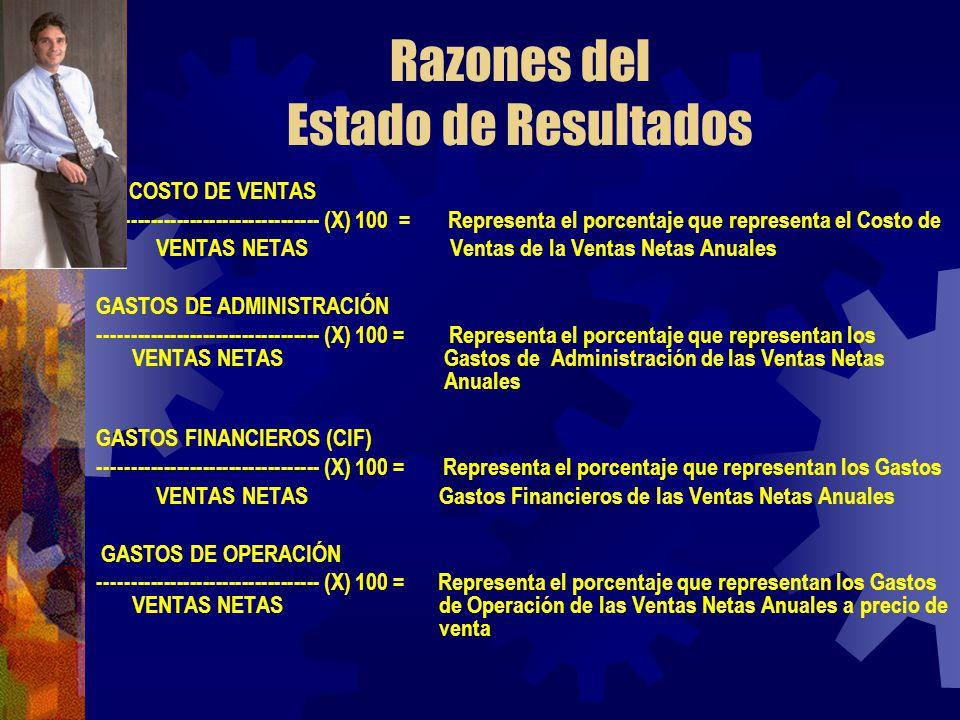 Razones del Estado de Resultados COSTO DE VENTAS ---------------------------------- (X) 100 = Representa el porcentaje que representa el Costo de VENT