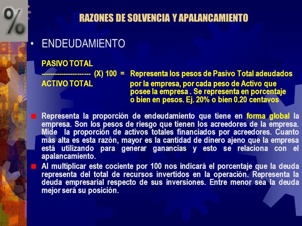 RAZONES DE SOLVENCIA Y APALANCAMIENTO ENDEUDAMIENTO PASIVO TOTAL ---------------------- (X) 100 = Representa los pesos de Pasivo Total adeudados ACTIV