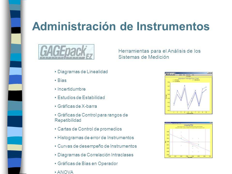 Administración de Instrumentos Herramientas para el Análisis de los Sistemas de Medición Diagramas de Linealidad Bias Incertidumbre Estudios de Estabi