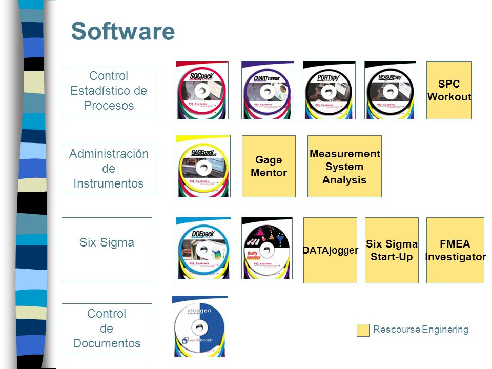 Software Control Estadístico de Procesos Control de Documentos Administración de Instrumentos Six Sigma S SPC Workout Measurement System Analysis Gage
