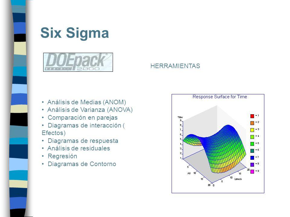 Six Sigma Análisis de Medias (ANOM) Análisis de Varianza (ANOVA) Comparación en parejas Diagramas de interacción ( Efectos) Diagramas de respuesta Aná