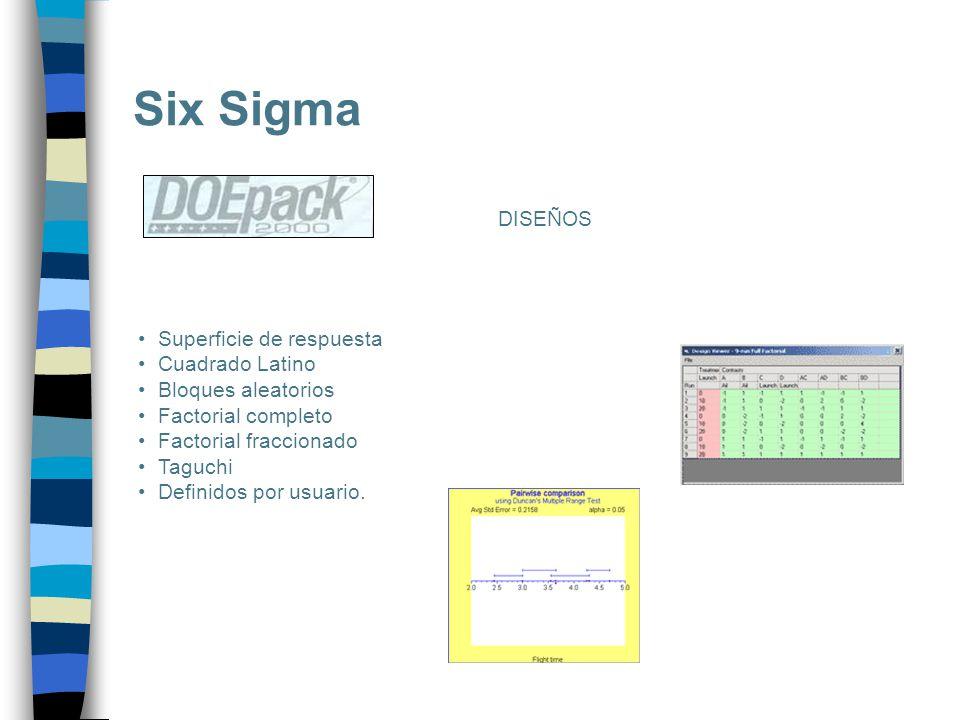Six Sigma Superficie de respuesta Cuadrado Latino Bloques aleatorios Factorial completo Factorial fraccionado Taguchi Definidos por usuario. DISEÑOS