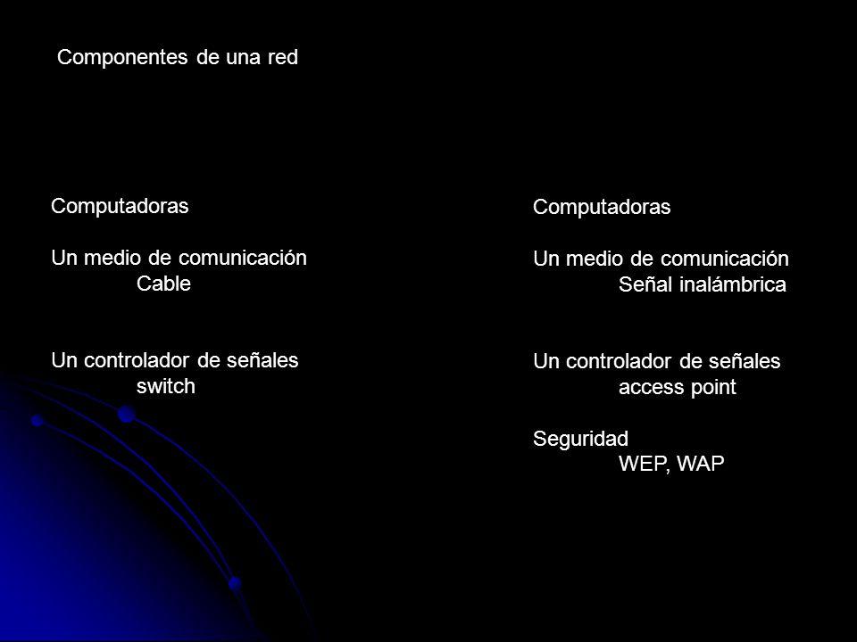 Componentes de una red Computadoras Un medio de comunicación Cable Un controlador de señales switch Computadoras Un medio de comunicación Señal inalámbrica Un controlador de señales access point Seguridad WEP, WAP