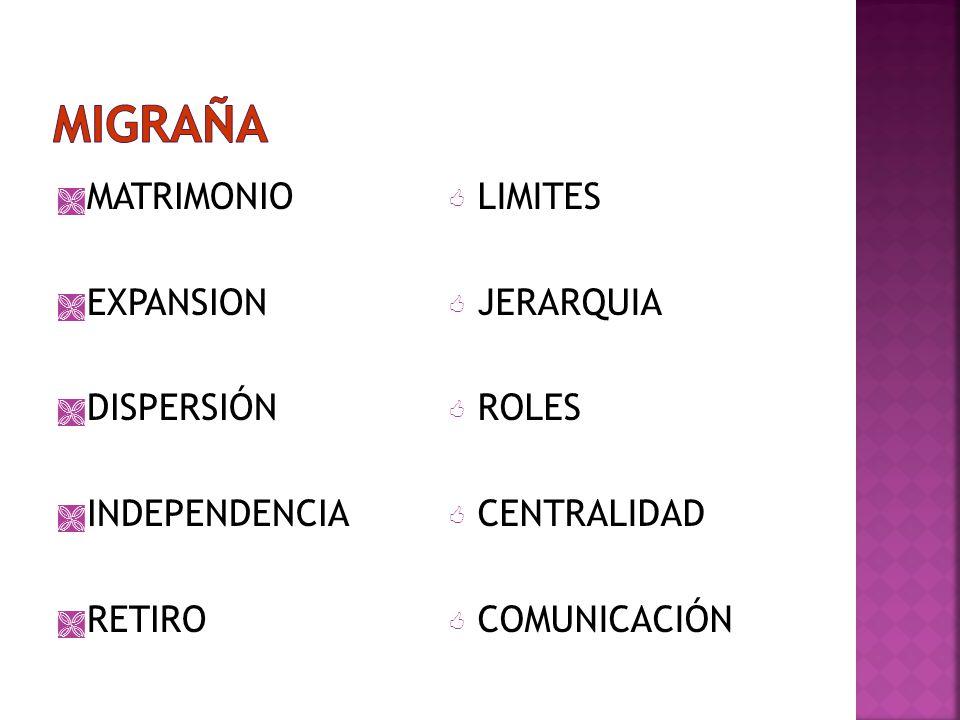 MATRIMONIO EXPANSION DISPERSIÓN INDEPENDENCIA RETIRO LIMITES JERARQUIA ROLES CENTRALIDAD COMUNICACIÓN