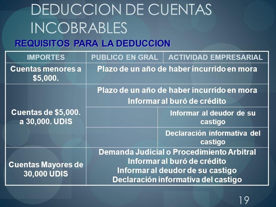 19 DEDUCCION DE CUENTAS INCOBRABLES IMPORTESPUBLICO EN GRALACTIVIDAD EMPRESARIAL Cuentas menores a $5,000. Plazo de un año de haber incurrido en mora
