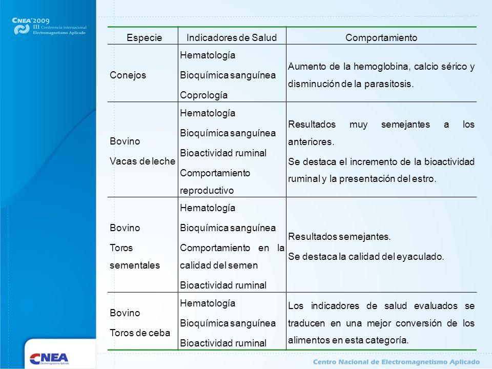 EspecieIndicadores de SaludComportamiento Conejos Hematología Bioquímica sanguínea Coprología Aumento de la hemoglobina, calcio sérico y disminución d