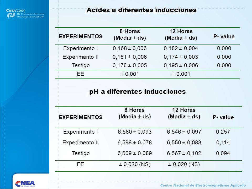 EXPERIMENTOS 8 Horas (Media ± ds) 12 Horas (Media ± ds) P- value Experimento I0,168 ± 0,0060,182 ± 0,0040,000 Experimento II0,161 ± 0,0060,174 ± 0,003
