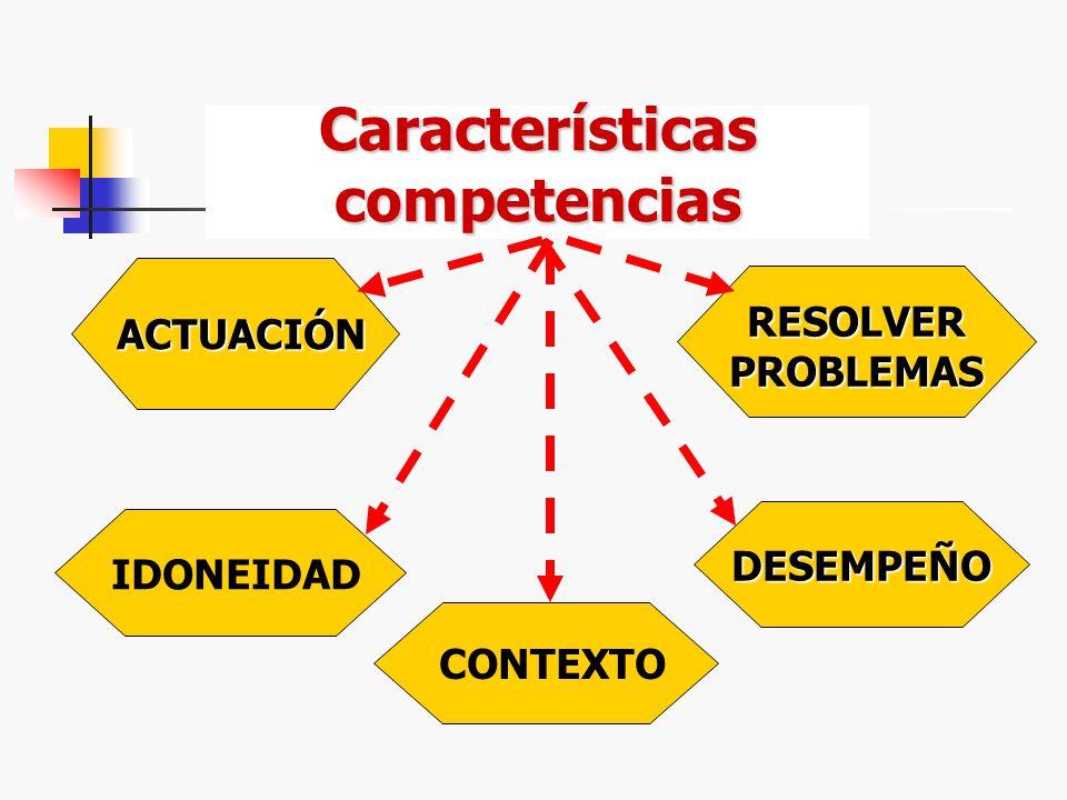 CAMPO CONOC. HABILIDADES DESTREZAS COMPETENCIAS ACTITUDES SERSABER HACER SABER CONTENIDOS CONCEPTUALES CONTENIDOS ACTITUDINALES CONTENIDOS PROCEDIMENT